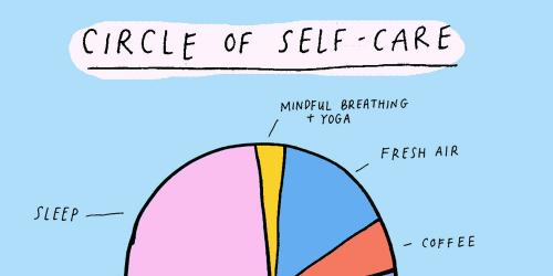 Circle of Self Care